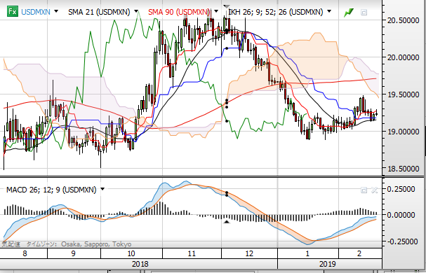usd mxn chart day 0221