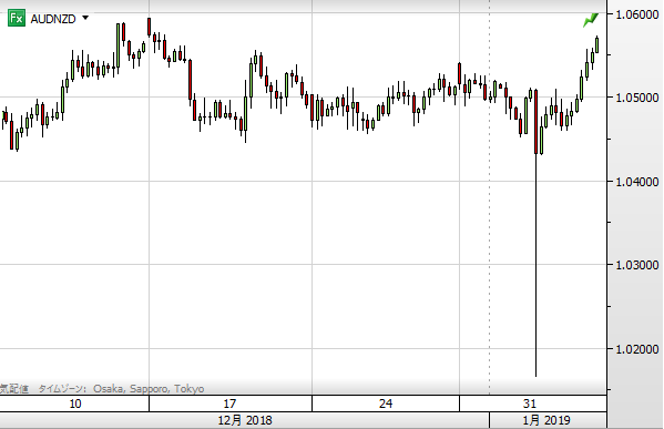 audnzd0105.png