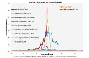 bitcoin bubble biggest ever