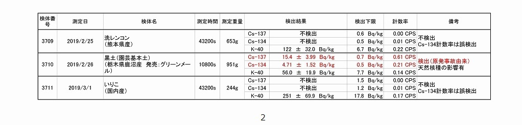 2019年2月測定結果一覧_02