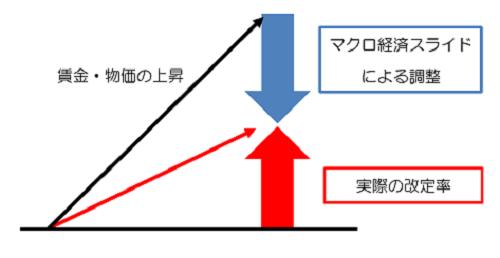 makuro経済図