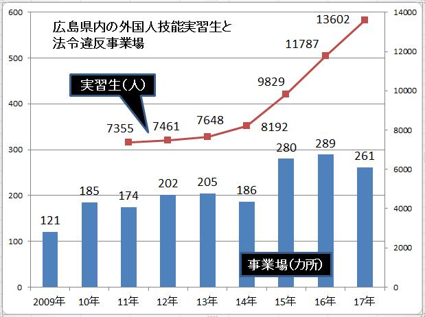 広島県内の外国人技能実習生と法令違反事業場