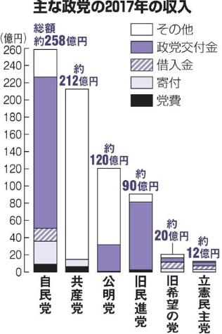 2017年 政党の収入
