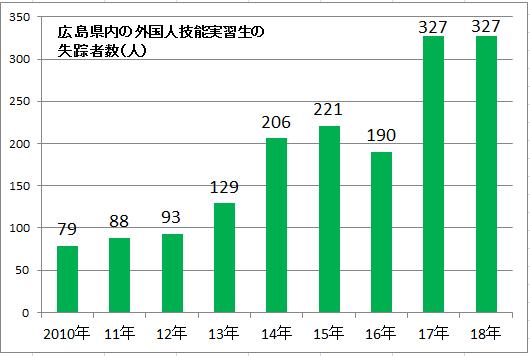 広島県内の外国人技能実習生失踪者数