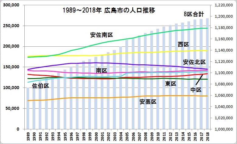 2018年 広島市 人口の推移