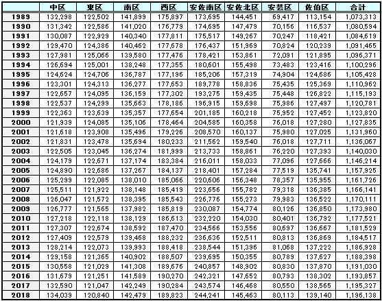 広島市人口統計 1989年~2018年