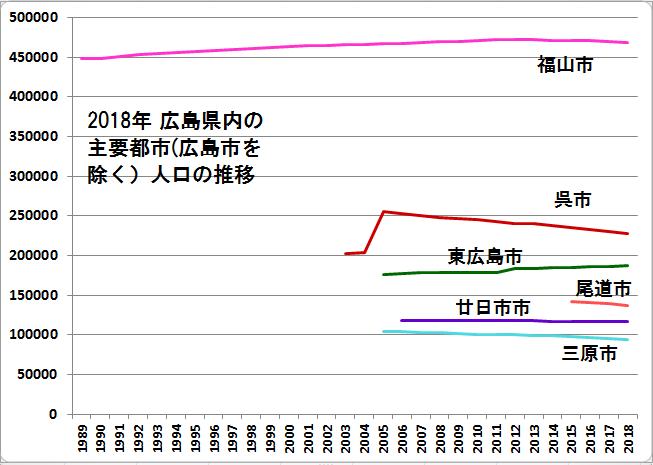 2018年 福山市、呉市、東広島市 人口の推移