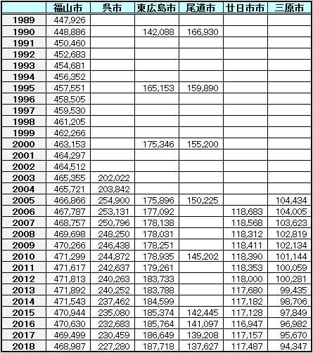 2018年福山市、呉市、東広島市 人口の推移