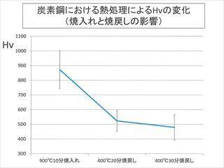 ブログ用熱処理炭素鋼(2)のコピー_R