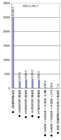 各種抗体を持った患者数(推定)