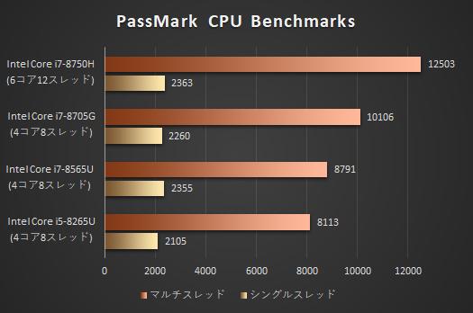 HP Spectre x360 15-df0000_passmark