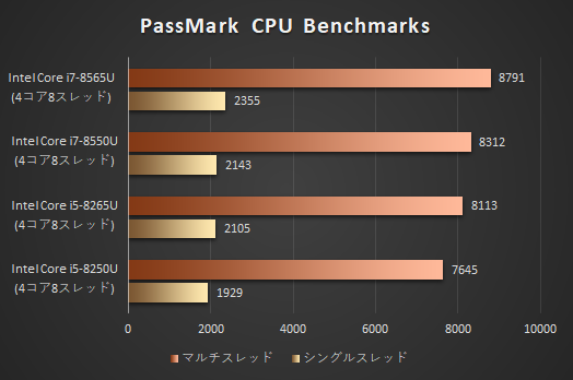 HP Spectre x360 15-df0000_プロセッサーの性能比較
