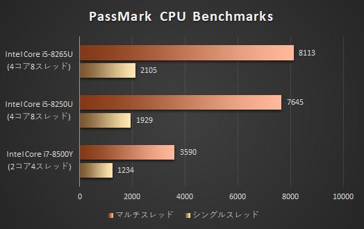 プロセッサーの性能比較_8500Y_01a