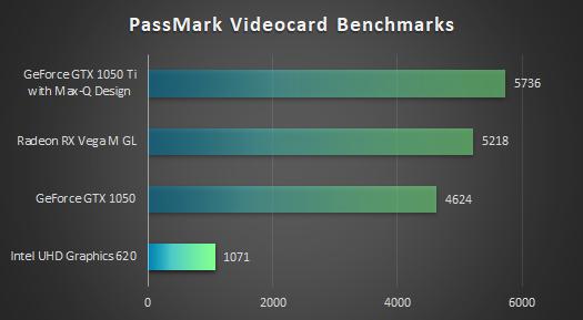 インテル UHD グラフィックス 620_グラフィックス比較