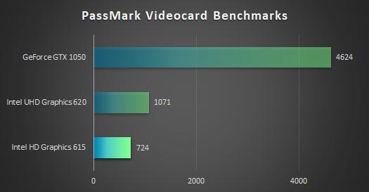 インテル HD グラフィックス 615の性能比較