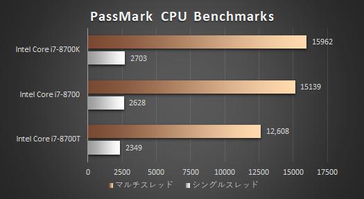 Core i7-8700_性能比較
