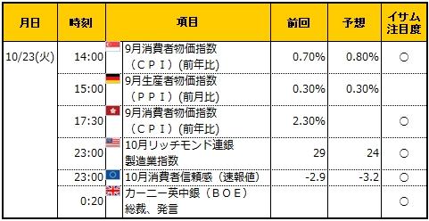 経済指標20181023