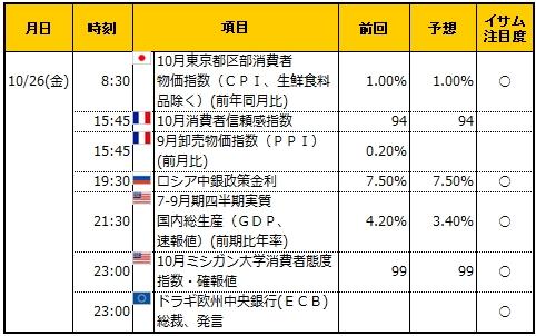 経済指標20181026