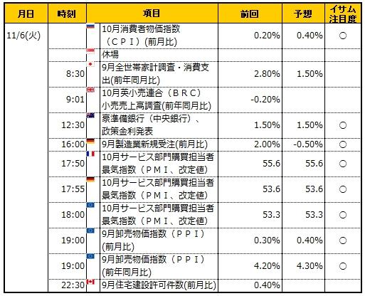 経済指標20181106