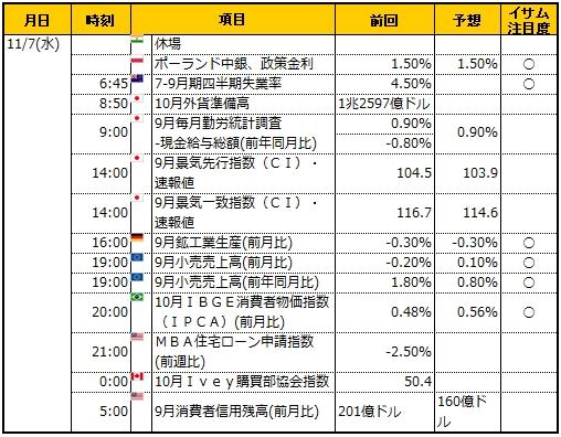 経済指標20181107