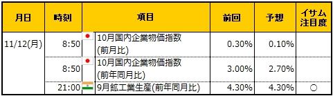 経済指標20181112