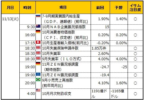 経済指標20181113