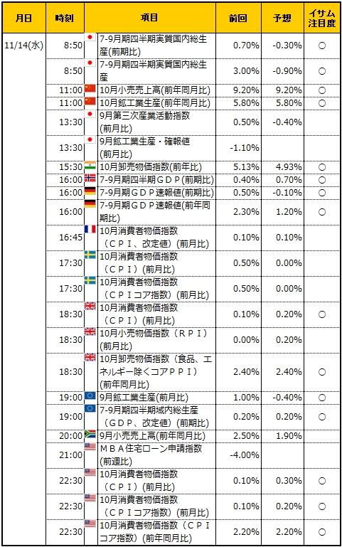 経済指標20181114