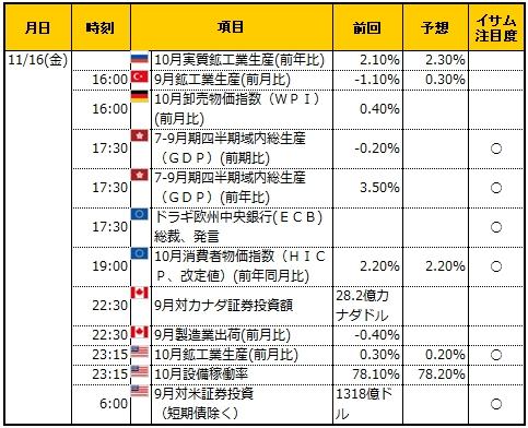 経済指標20181116