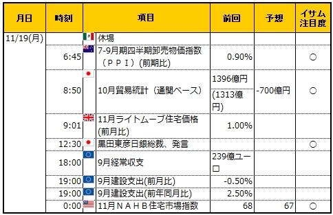 経済指標20181119