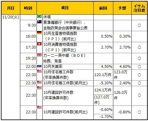 経済指標20181120