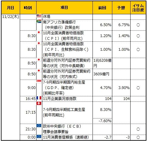 経済指標20181122