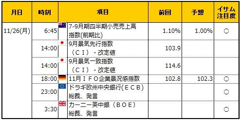 経済指標20181126