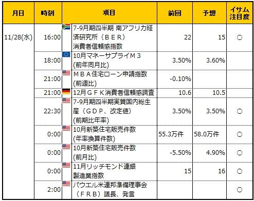 経済指標20181128