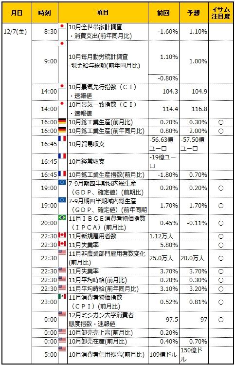 経済指標20181207