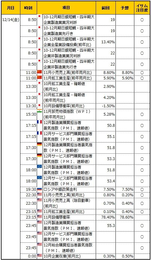 経済指標20181214