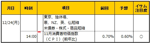 経済指標20181224