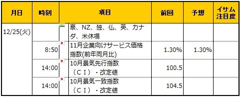 経済指標20181225