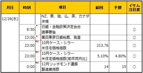 経済指標20181226