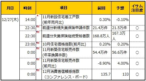 経済指標20181227
