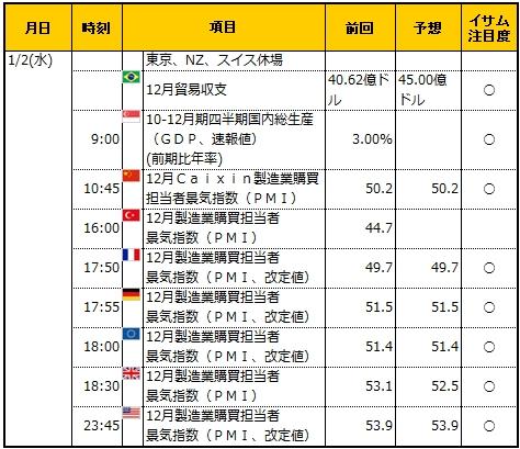 経済指標20190102