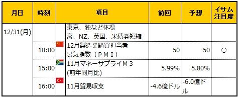 経済指標20181231