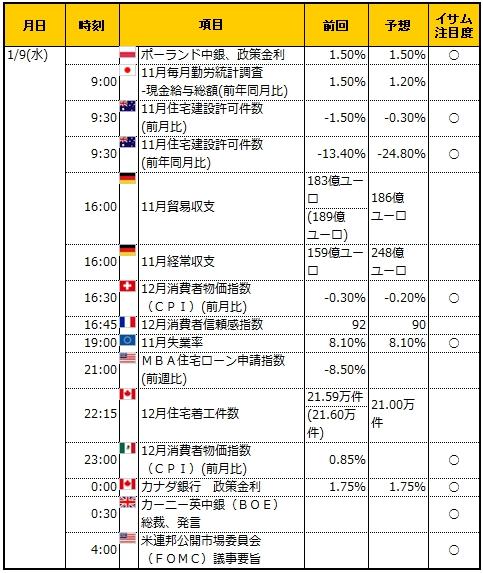 経済指標20190109