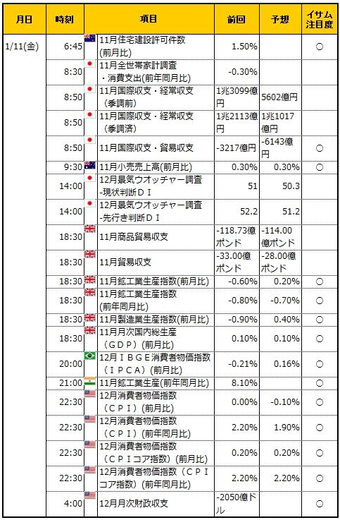 経済指標20190111
