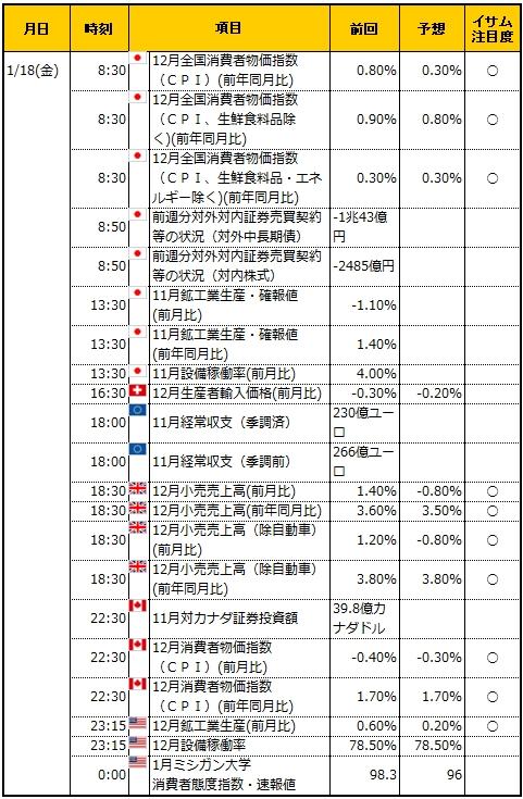 経済指標20190118