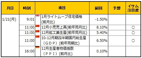 経済指標20190121