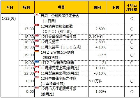 経済指標20190122