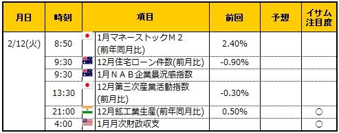 経済指標20190212