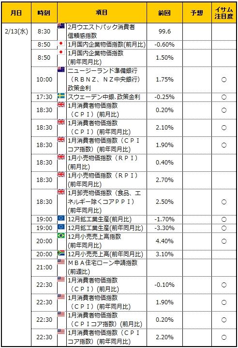 経済指標20190213