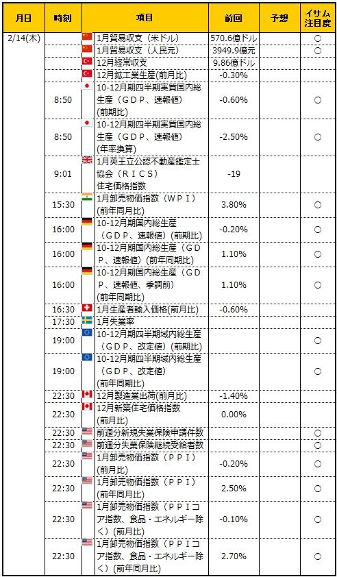 経済指標20190214