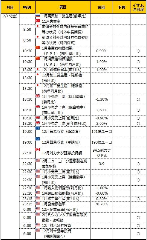 経済指標20190215